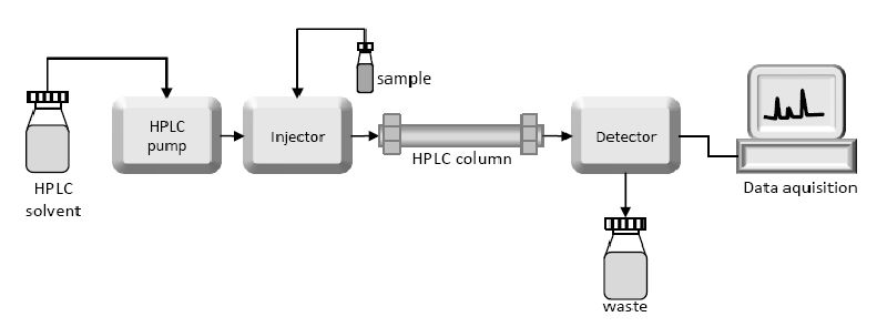 High Performance Liquid Chromatography (HPLC) : Principle