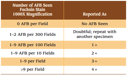 reporting-of-afb