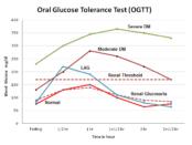 OGTT-graph