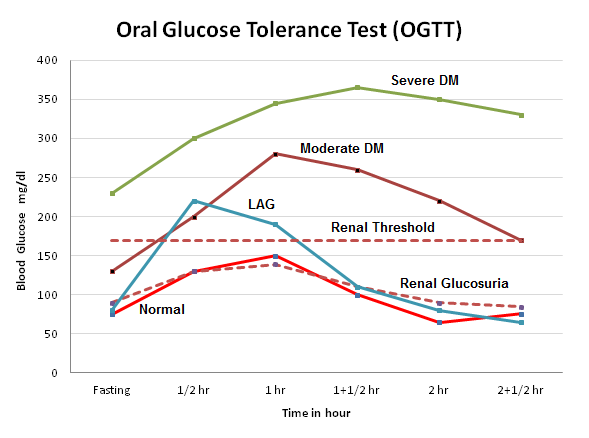 Glucose Tolerance Test (GTT) : Principle, Procedure ...