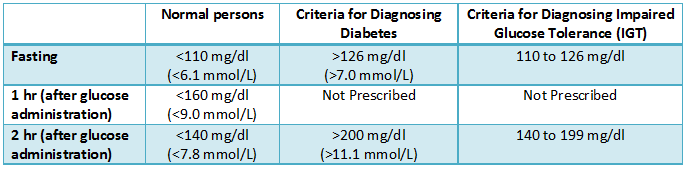 OGTT-interpretation-diabetes