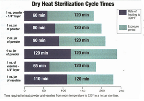 cycle time for dry heat sterilization