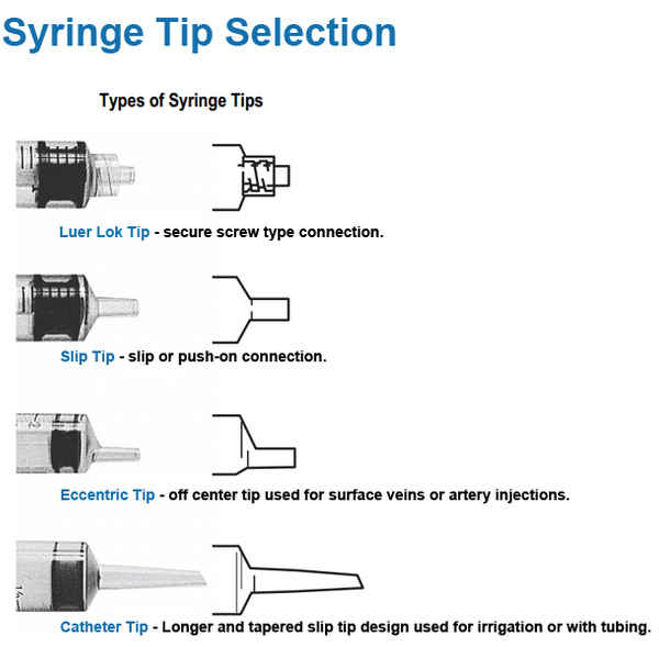 different types of syringe tips