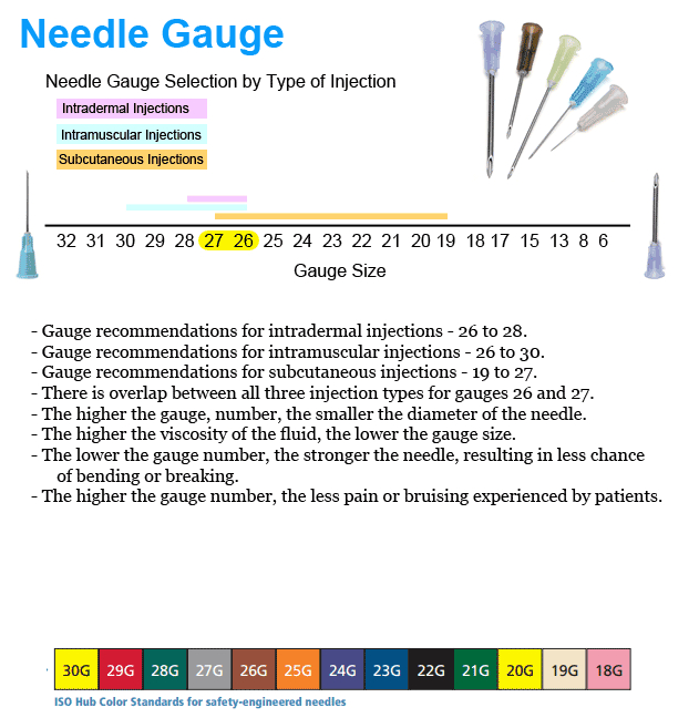 NEEDLE GAUGE SELECTION GUIDE