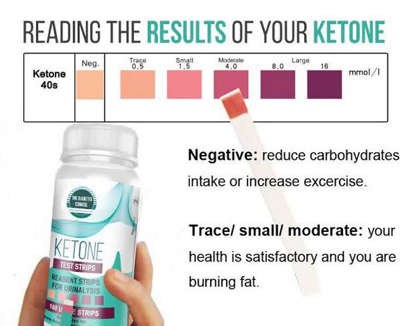 result of ketone urine test is compared with the chart attached to the kit