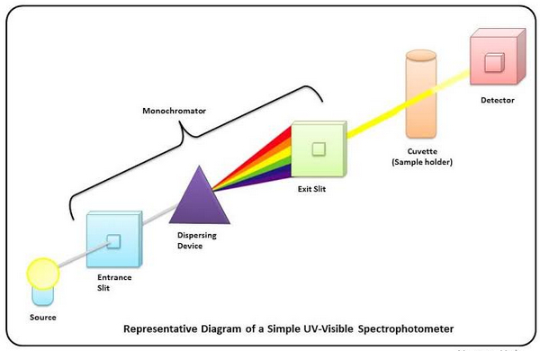 basic components of a spectrophotometer image picture photo