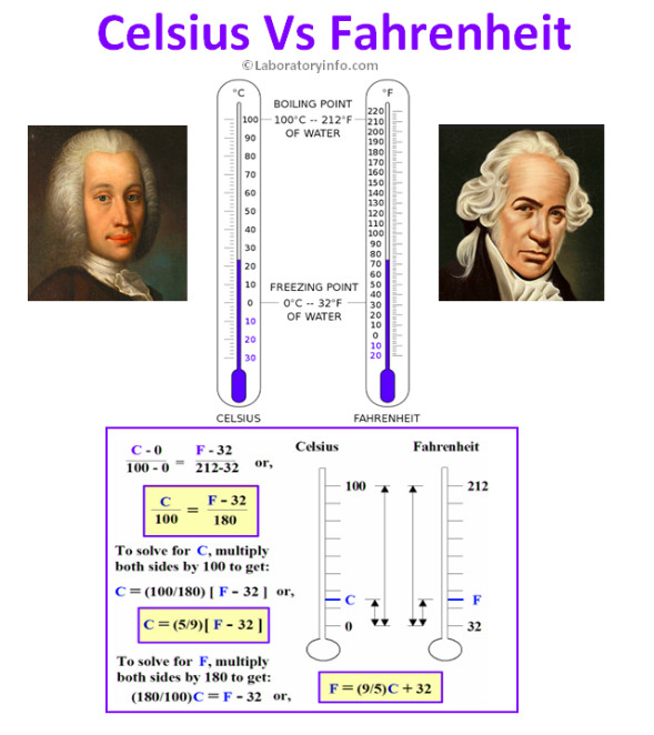 difference-between-celsius-and-fahrenheit